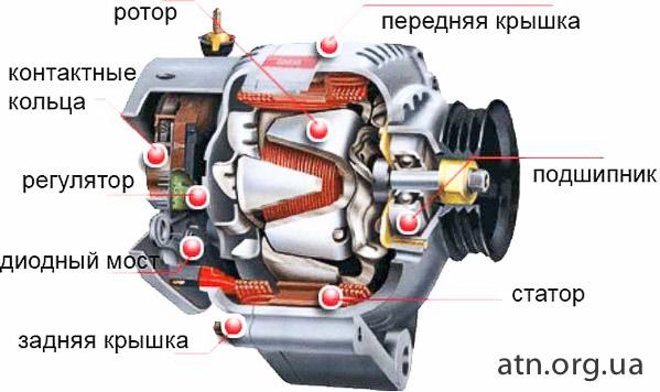 ремонт генераторов в харькове
